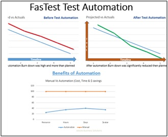 FasTest Test Automation