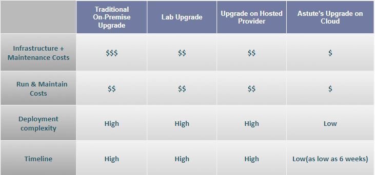 Why 9.2 Upgrade on Cloud
