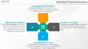Accelerate Peoplesoft Project Delivery with robust Test automation processes using FasTest!