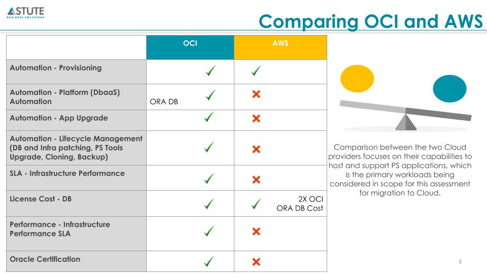 OCI vs AWS - A Comparison in the Clouds-3