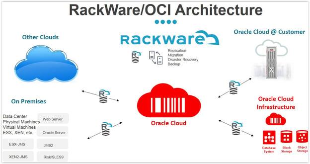 Diagram of RackWare/ OCI Architecture