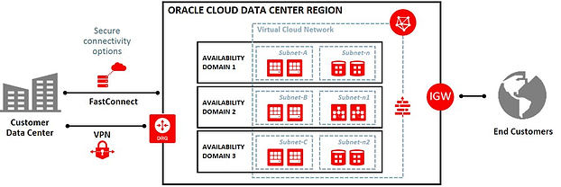 Diagram of Oracle Cloud Data Center Connections
