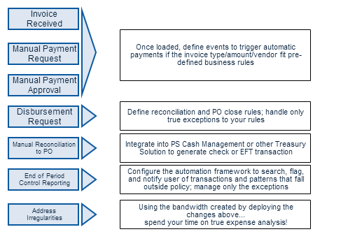 Transforming a manual procure to pay process using PeopleSoft 9.2 Event & Notification Framework.