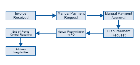 Archetypical Disbursement Process Flow