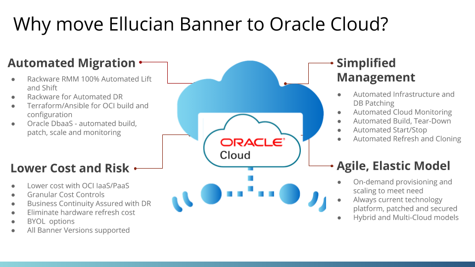Ellucian Banner on OCI